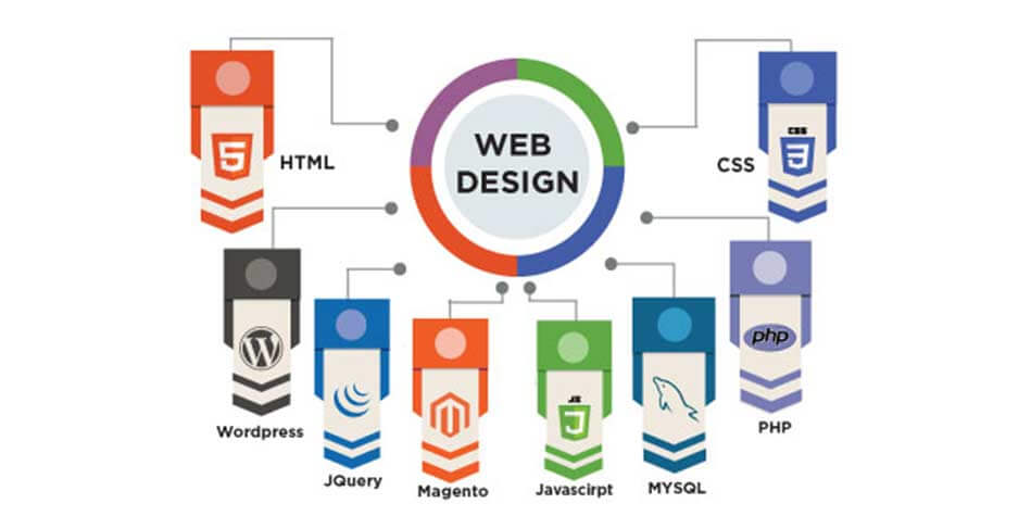 Top trends of in web designing that will rock 2018